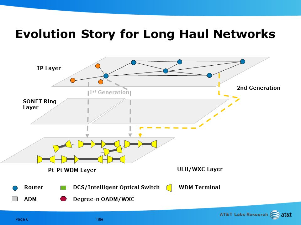 AT&T Labs Research Title Page 5 Evolution Story for Long Haul Networks SONET Ring Layer DCS Layer IP Layer Pt-Pt WDM Layer Router ADM DCS/Intelligent