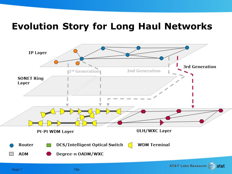 AT&T Labs Research Title Page 6 Evolution Story for Long Haul Networks SONET Ring Layer IP Layer Pt-Pt WDM Layer ULH/WXC Layer Router ADM DCS/Intellig