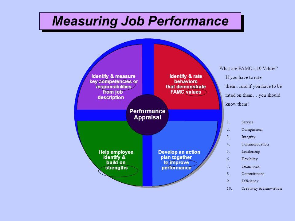 Measuring Job Performance Performance Appraisal Identify & measure key competencies or responsibilities from job description Identify & rate behaviors