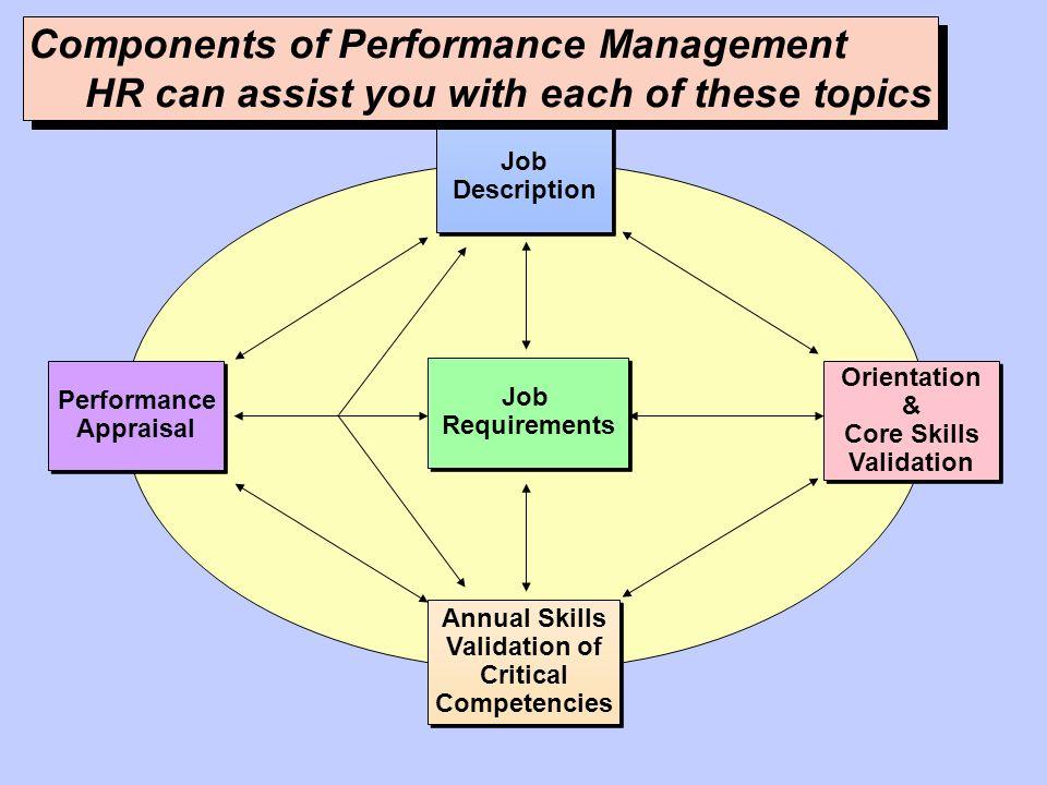 Job Description Job Description Annual Skills Validation of Critical Competencies Annual Skills Validation of Critical Competencies Performance Apprai