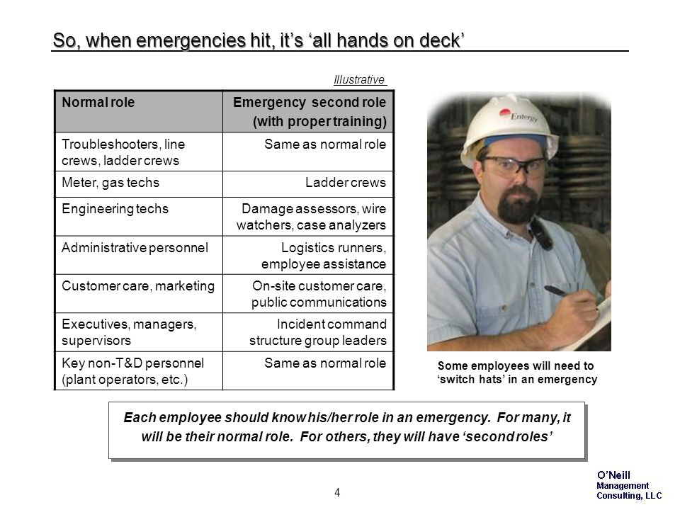 3 But in major emergencies, more resources are needed… Illustrative No utility can expect to staff up year-round with enough regular-job employees to