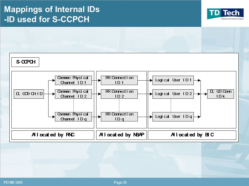 CONFIDENTIAL PD NB SW2Page 35 Mappings of Internal IDs -ID used for S-CCPCH