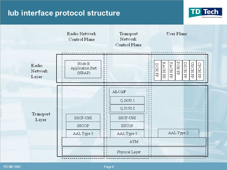 CONFIDENTIAL PD NB SW2Page 6 Iub interface protocol structure