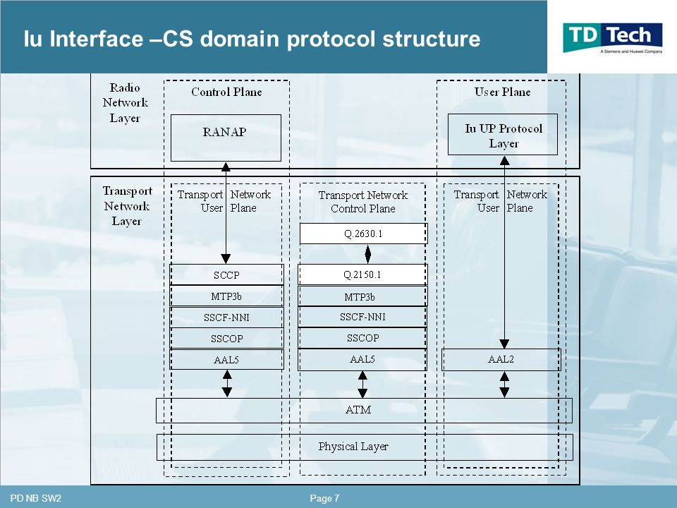 CONFIDENTIAL PD NB SW2Page 7 Iu Interface –CS domain protocol structure
