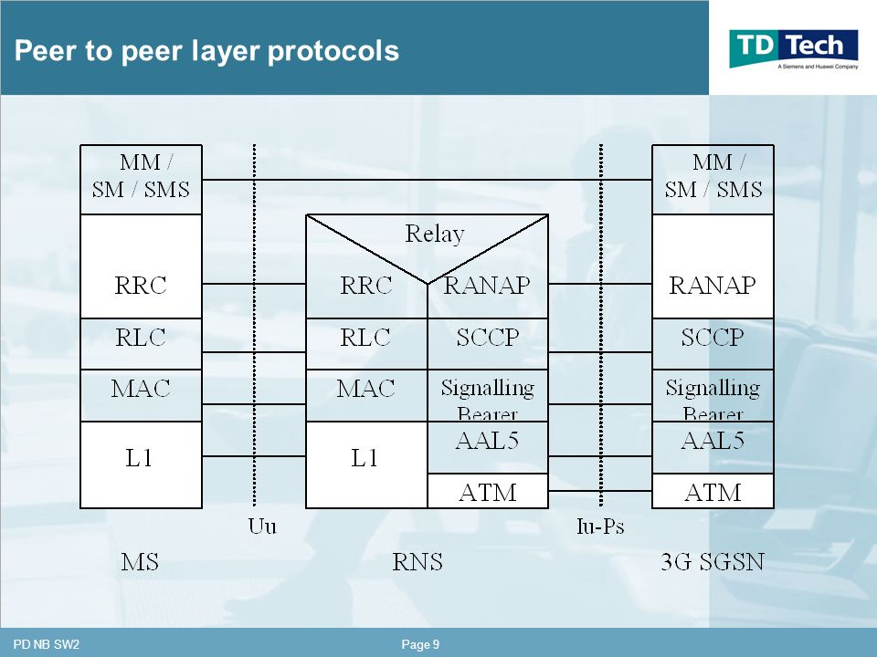 CONFIDENTIAL PD NB SW2Page 9 Peer to peer layer protocols