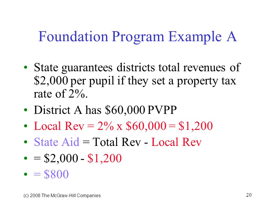 (c) 2008 The McGraw Hill Companies 20 Foundation Program Example A State guarantees districts total revenues of $2,000 per pupil if they set a property tax rate of 2%.