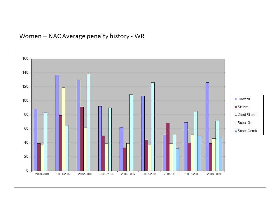 Women – NAC Average penalty history - WR