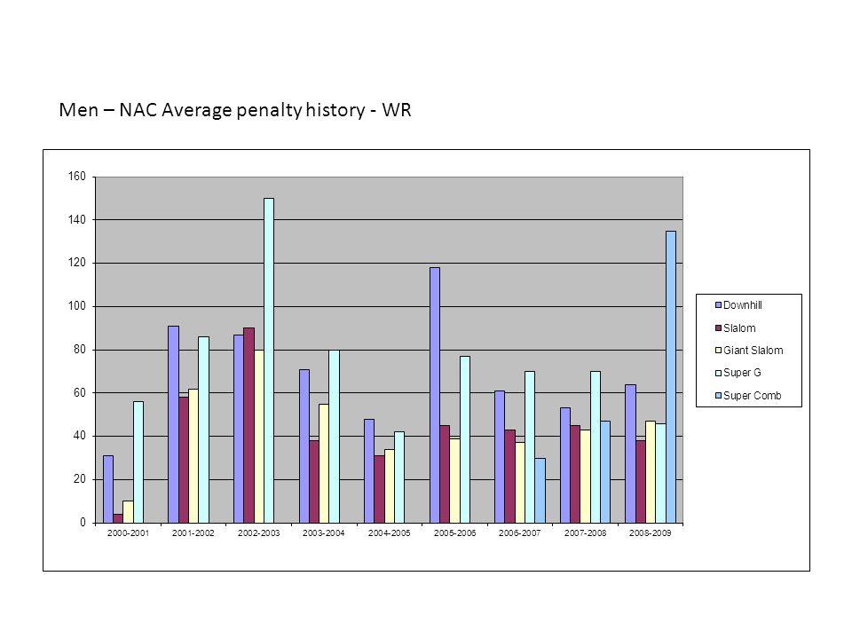 Men – NAC Average penalty history - WR