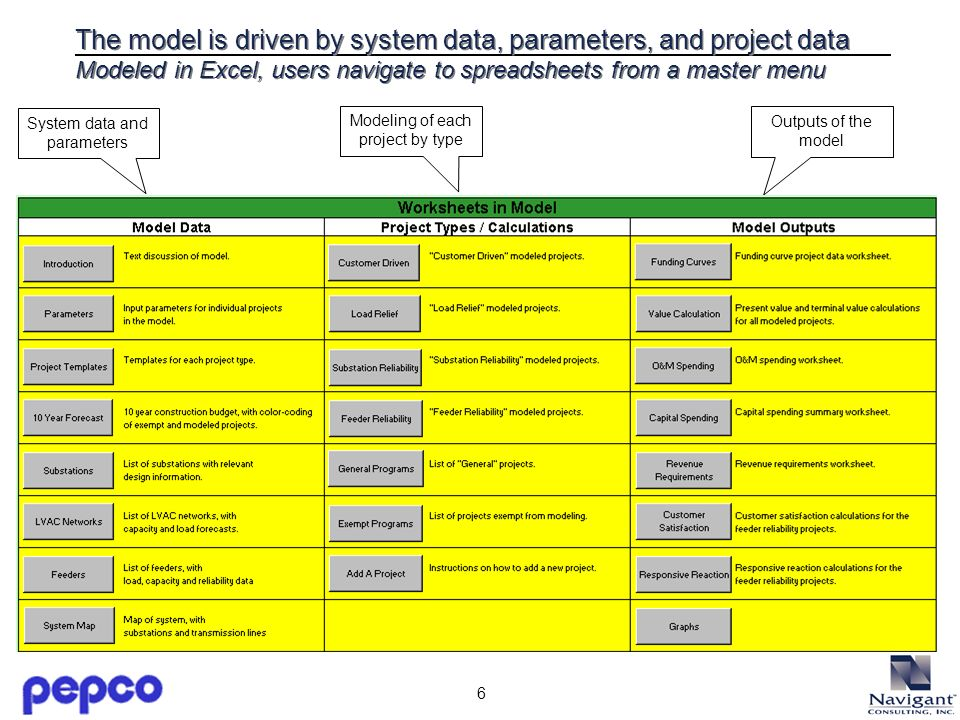 6 The model is driven by system data, parameters, and project data Modeled in Excel, users navigate to spreadsheets from a master menu System data and