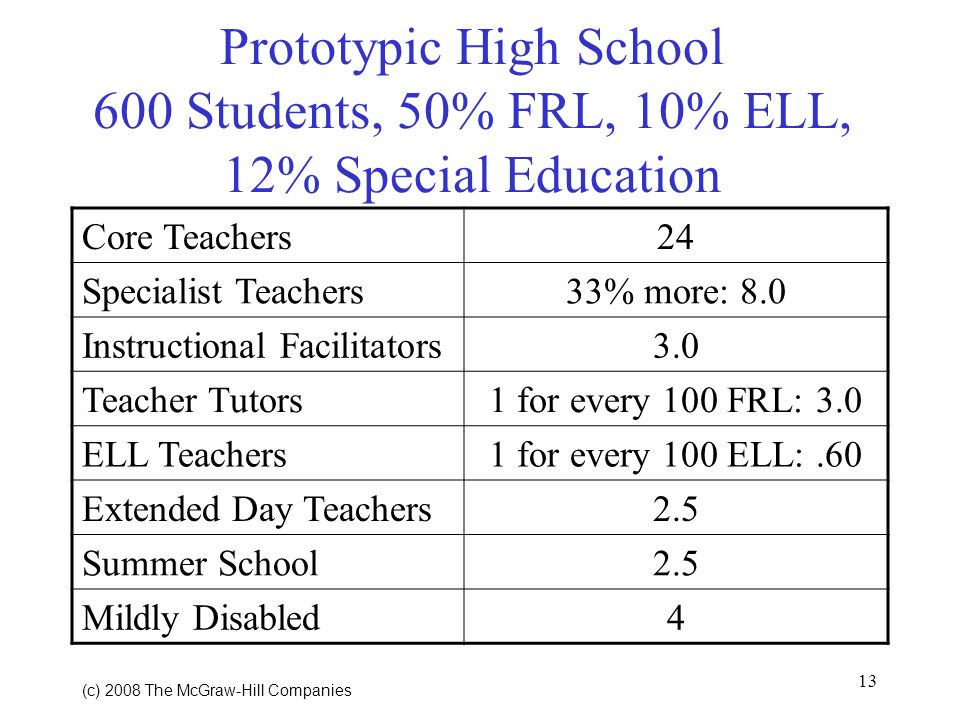 13 (c) 2008 The McGraw Hill Companies Prototypic High School 600 Students, 50% FRL, 10% ELL, 12% Special Education Core Teachers24 Specialist Teachers33% more: 8.0 Instructional Facilitators3.0 Teacher Tutors1 for every 100 FRL: 3.0 ELL Teachers1 for every 100 ELL:.60 Extended Day Teachers2.5 Summer School2.5 Mildly Disabled4