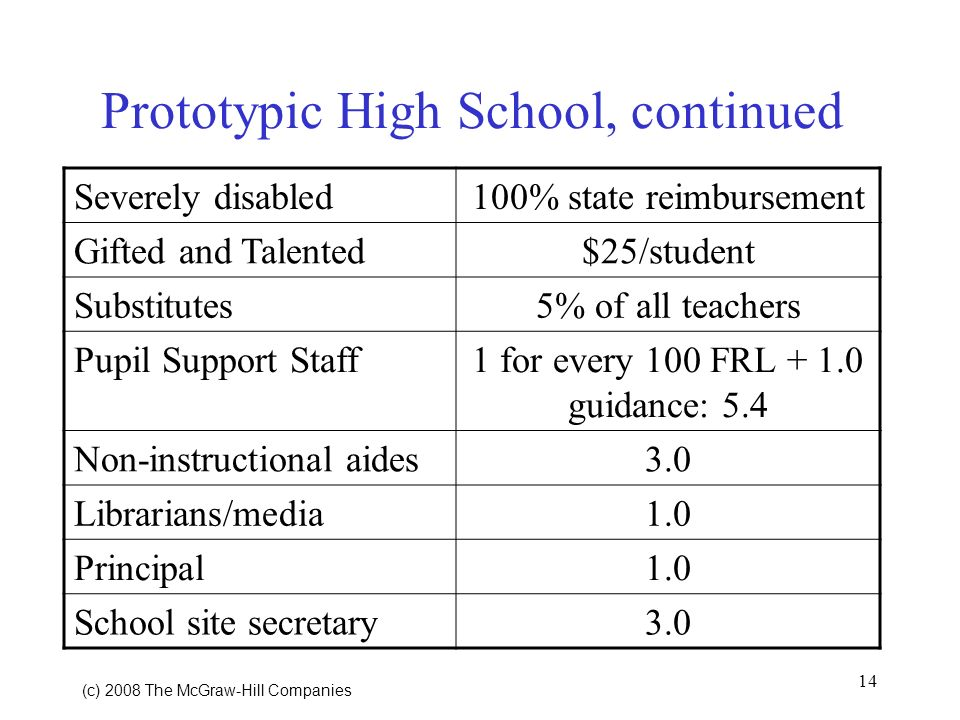 14 (c) 2008 The McGraw Hill Companies Prototypic High School, continued Severely disabled100% state reimbursement Gifted and Talented$25/student Substitutes5% of all teachers Pupil Support Staff1 for every 100 FRL + 1.0 guidance: 5.4 Non-instructional aides3.0 Librarians/media1.0 Principal1.0 School site secretary3.0