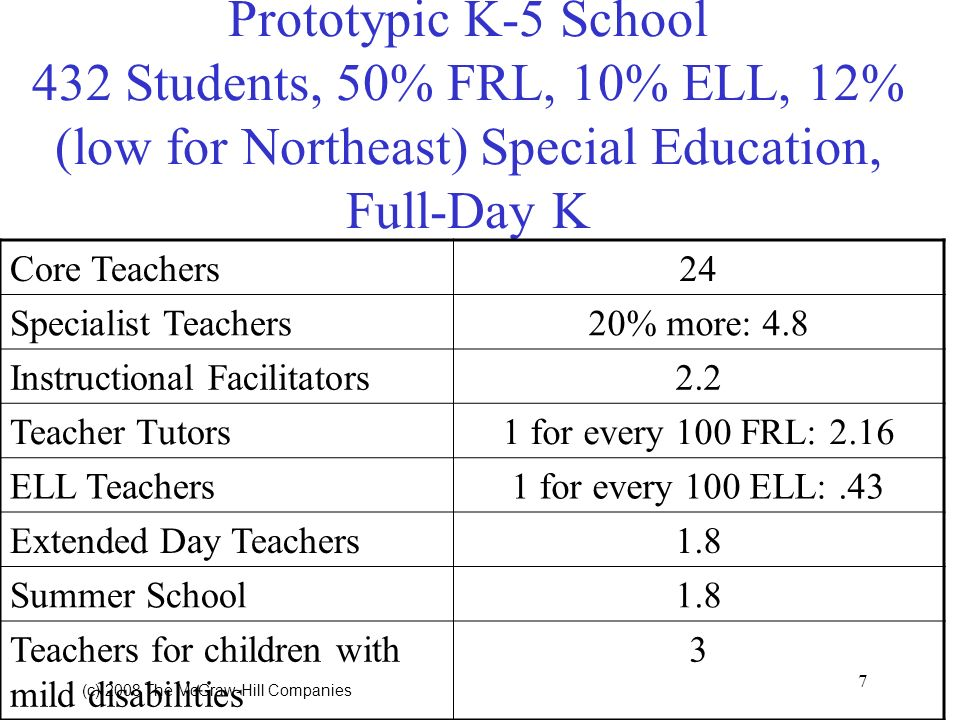 7 (c) 2008 The McGraw Hill Companies Prototypic K-5 School 432 Students, 50% FRL, 10% ELL, 12% (low for Northeast) Special Education, Full-Day K Core Teachers24 Specialist Teachers20% more: 4.8 Instructional Facilitators2.2 Teacher Tutors1 for every 100 FRL: 2.16 ELL Teachers1 for every 100 ELL:.43 Extended Day Teachers1.8 Summer School1.8 Teachers for children with mild disabilities 3