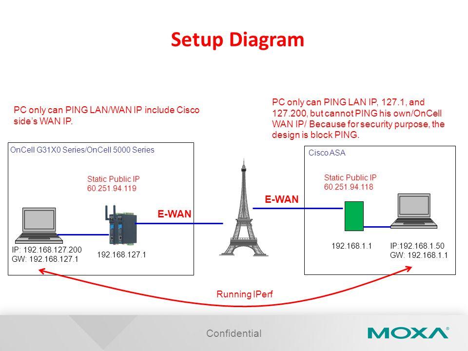 Confidential Setup Diagram IP:192.168.1.50 GW: 192.168.1.1 192.168.1.1 Static Public IP 60.251.94.118 Cisco ASA IP: 192.168.127.200 GW: 192.168.127.1