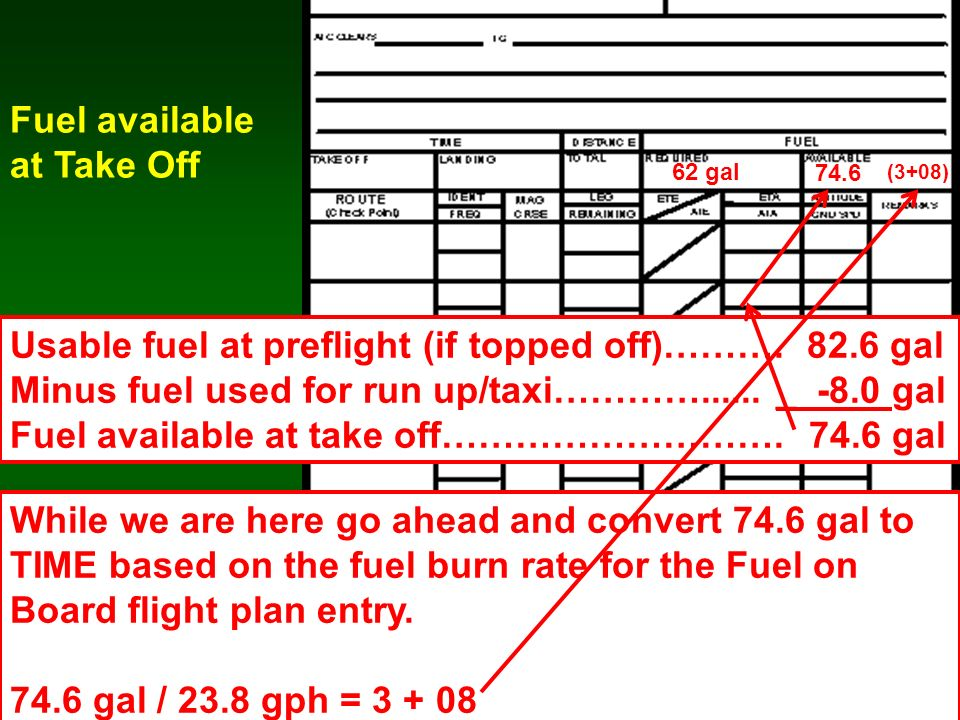 64 Fuel available at Take Off 74.6 Usable fuel at preflight (if topped off)………. 82.6 gal Minus fuel used for run up/taxi…………...... _ -8.0 gal Fuel ava