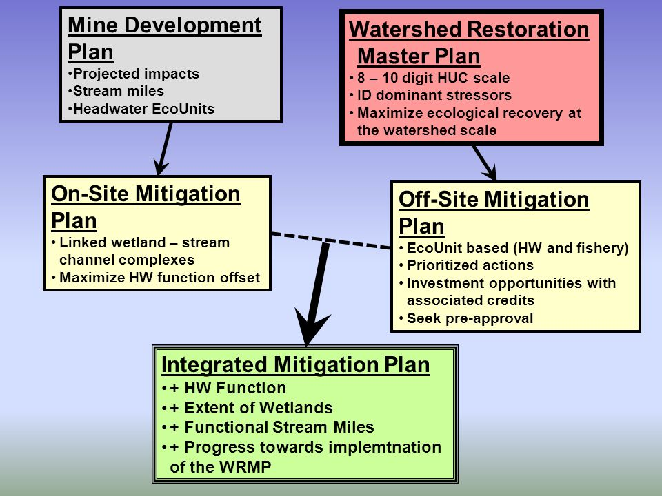 Mine Development Plan Projected impacts Stream miles Headwater EcoUnits Watershed Restoration Master Plan 8 – 10 digit HUC scale ID dominant stressors Maximize ecological recovery at the watershed scale Integrated Mitigation Plan + HW Function + Extent of Wetlands + Functional Stream Miles + Progress towards implemtnation of the WRMP On-Site Mitigation Plan Linked wetland – stream channel complexes Maximize HW function offset Off-Site Mitigation Plan EcoUnit based (HW and fishery) Prioritized actions Investment opportunities with associated credits Seek pre-approval