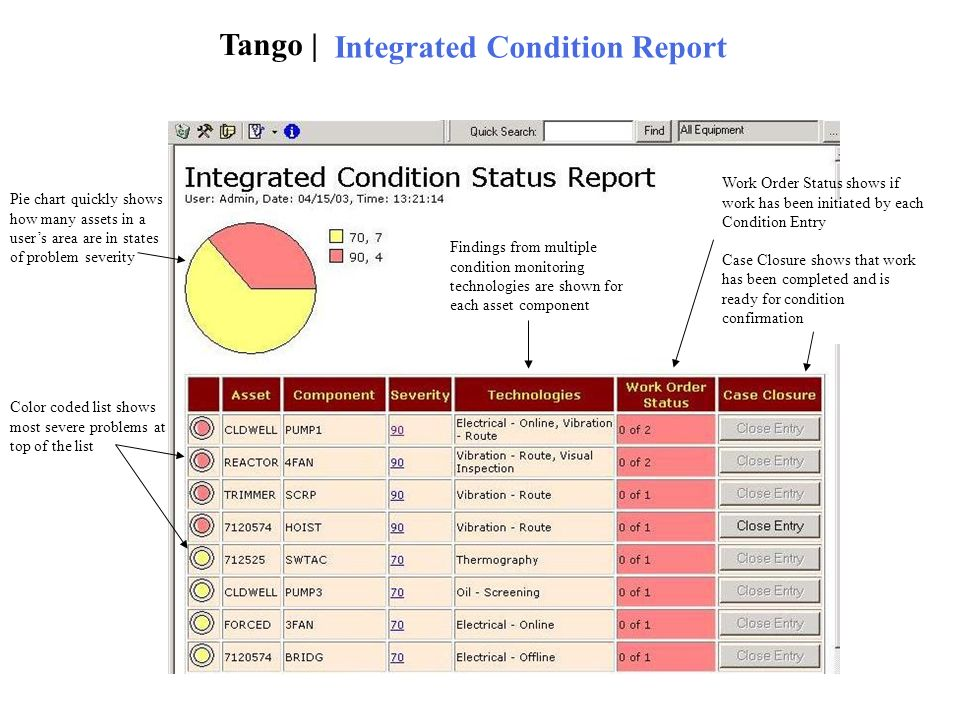 Tango | Integrated Condition Report Pie chart quickly shows how many assets in a users area are in states of problem severity Color coded list shows m