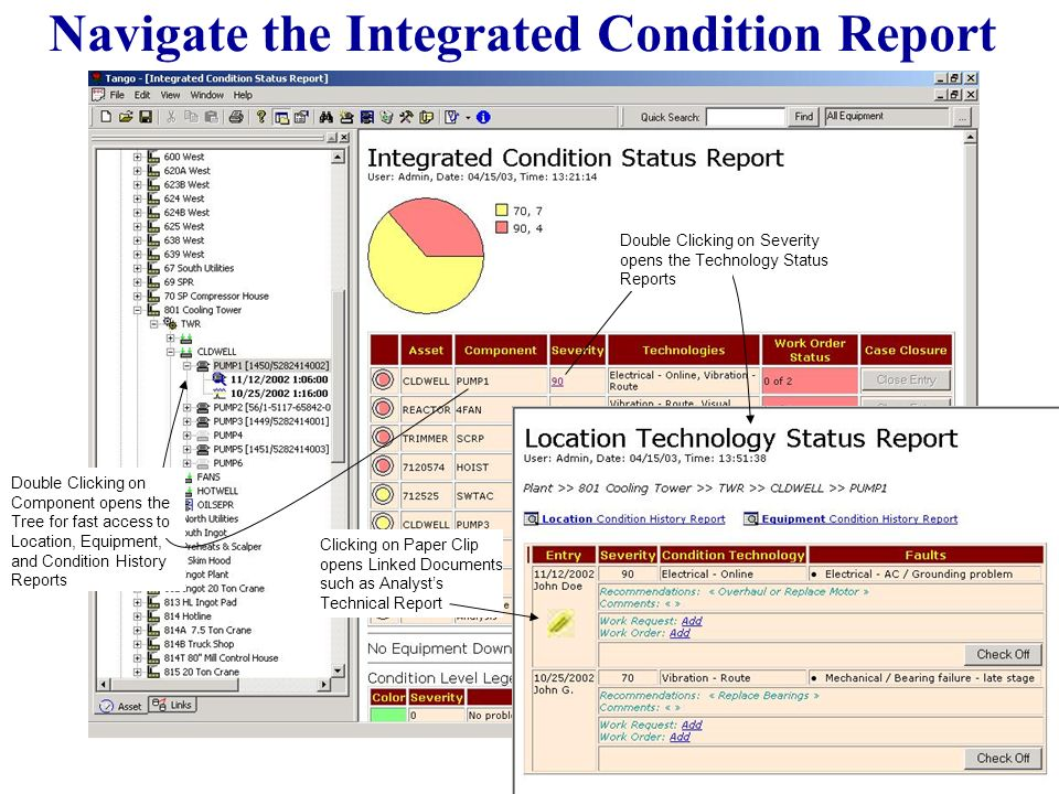 Navigate the Integrated Condition Report Double Clicking on Component opens the Tree for fast access to Location, Equipment, and Condition History Reports Double Clicking on Severity opens the Technology Status Reports Clicking on Paper Clip opens Linked Documents such as Analysts Technical Report