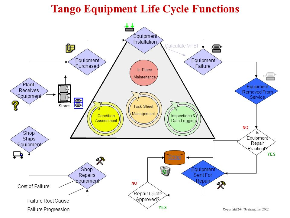 Tango Equipment Life Cycle Functions Is Equipment Repair Practical? Scrap NO YES Equipment Failure Equipment Removed From Service Equipment Sent For R
