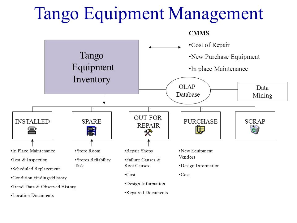 Tango Equipment Management Tango Equipment Inventory CMMS Cost of Repair New Purchase Equipment In place Maintenance OLAP Database Data Mining INSTALL