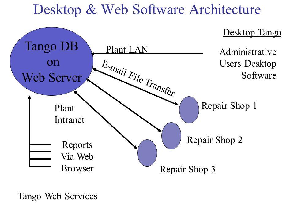 Desktop & Web Software Architecture Tango DB on Web Server Tango Web Services Plant Intranet Reports Via Web Browser Desktop Tango Administrative User
