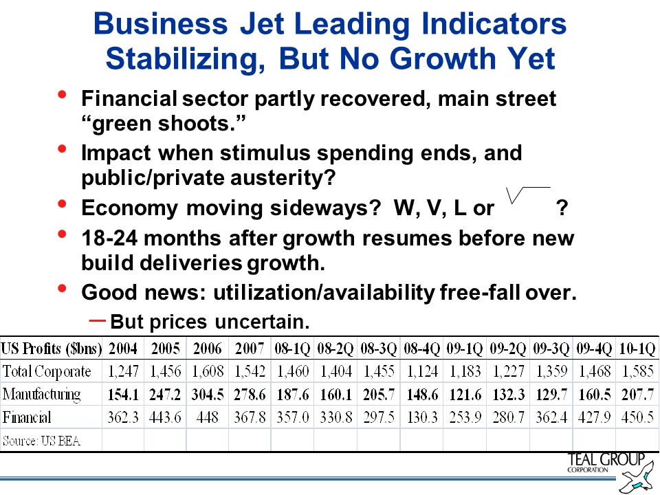 Business Jet Leading Indicators Stabilizing, But No Growth Yet Financial sector partly recovered, main street green shoots.