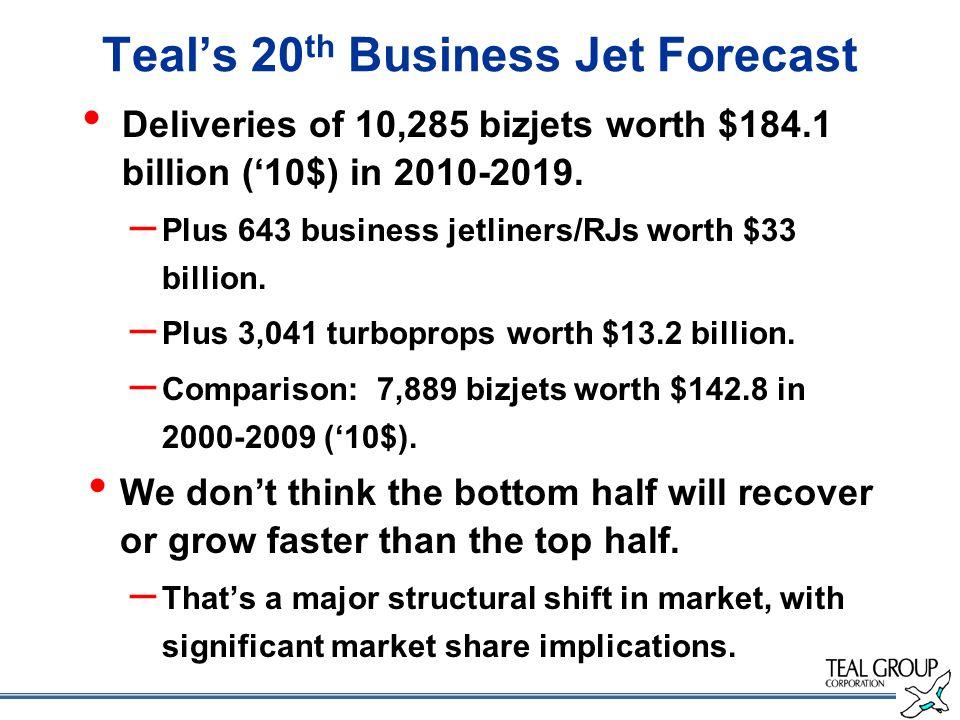 Teals 20 th Business Jet Forecast Deliveries of 10,285 bizjets worth $184.1 billion (10$) in 2010-2019. – Plus 643 business jetliners/RJs worth $33 bi