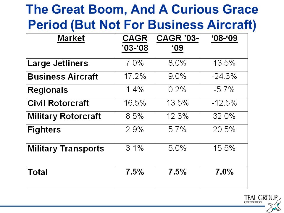 The Great Boom, And A Curious Grace Period (But Not For Business Aircraft)