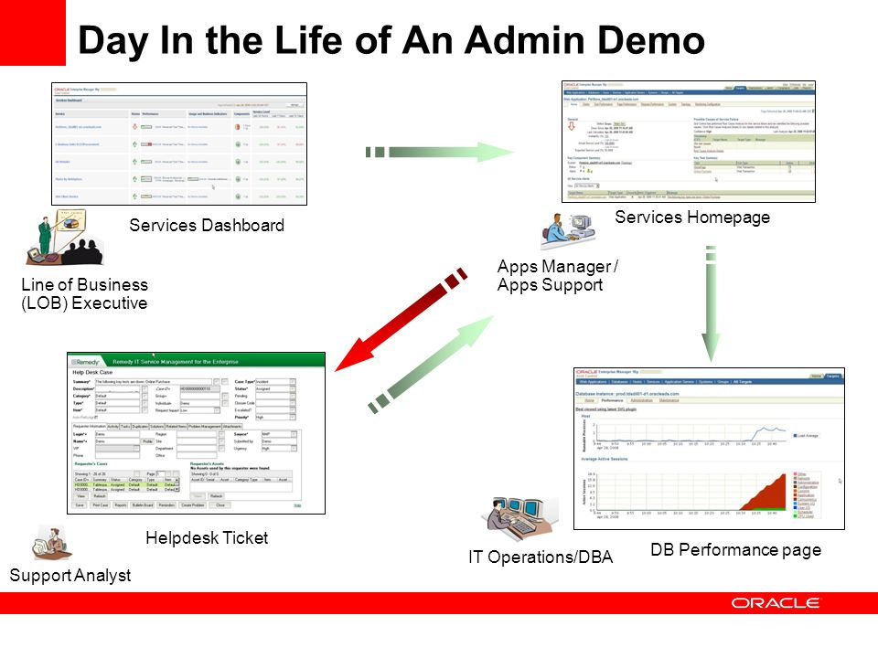Day In the Life of An Admin Demo Services Dashboard Line of Business (LOB) Executive Apps Manager / Apps Support Services Homepage Support Analyst Helpdesk Ticket IT Operations/DBA DB Performance page