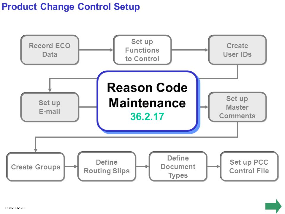 PCC-SU-170 Record ECO Data Set up Functions to Control Set up E-mail Set up Severity Codes Create User IDs Set up Master Comments Create Groups Define Routing Slips Define Document Types Set up PCC Control File Product Change Control Setup Reason Code Maintenance 36.2.17 Reason Code Maintenance 36.2.17