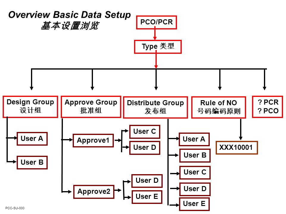PCC-SU-210 1.12 – Master Comment Maintenance