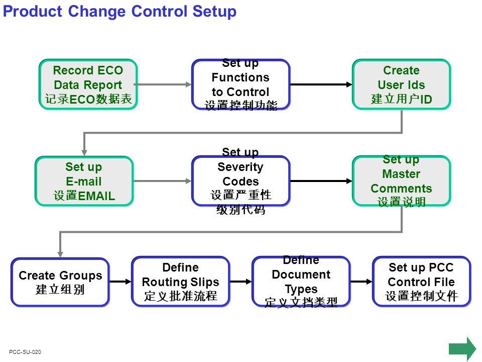 PCC-SU-120 Set up E-mail Define E-mail Systems E-mail Define Users E-mail Addresses E-mail