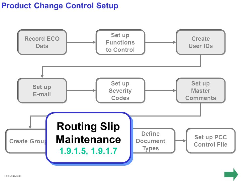 PCC-SU-300 Record ECO Data Set up Functions to Control Set up E-mail Set up Severity Codes Create User IDs Set up Master Comments Create Groups Define Routing Slips Define Document Types Set up PCC Control File Product Change Control Setup Routing Slip Maintenance 1.9.1.5, 1.9.1.7 Routing Slip Maintenance 1.9.1.5, 1.9.1.7