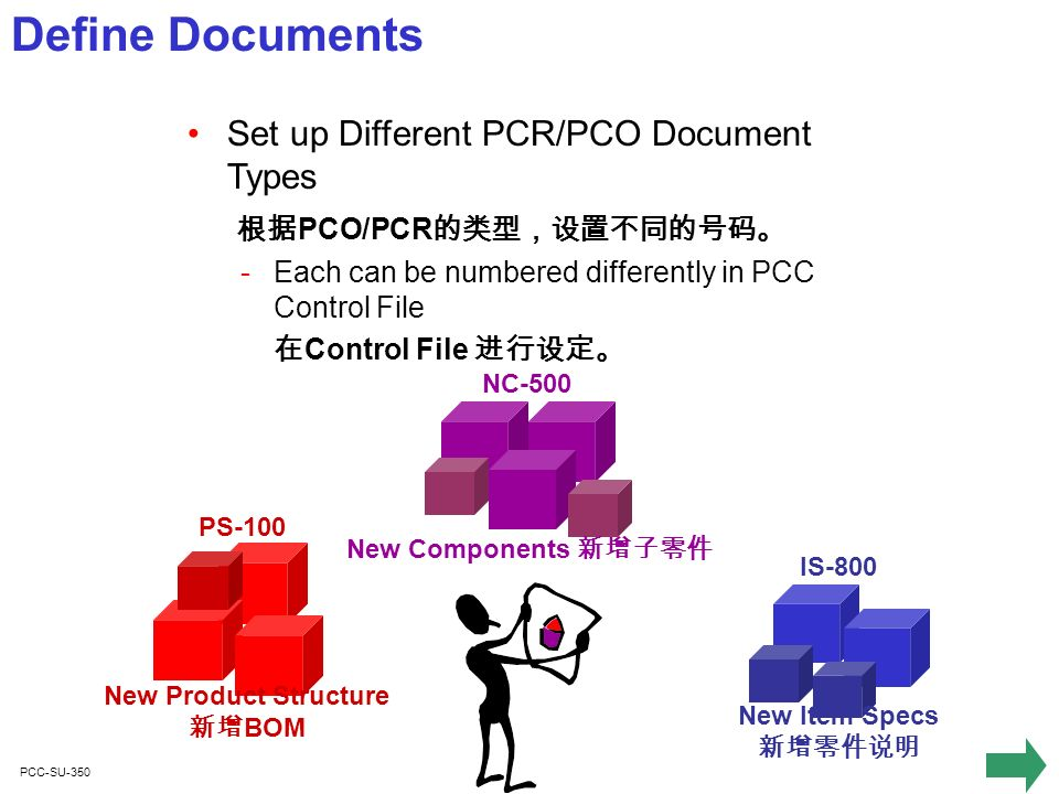 PCC-SU-350 Define Documents Set up Different PCR/PCO Document Types PCO/PCR ­Each can be numbered differently in PCC Control File Control File New Product Structure BOM PS-100 New Components NC-500 New Item Specs IS-800