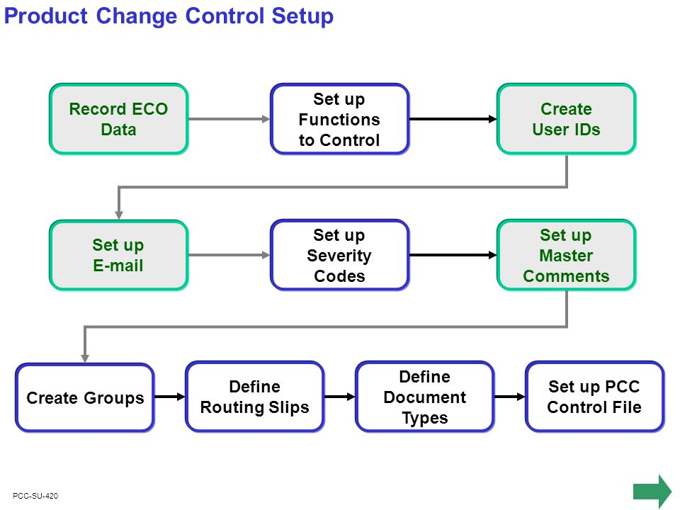 PCC-SU-420 Product Change Control Setup Record ECO Data Set up Functions to Control Set up E-mail Set up Severity Codes Create User IDs Set up Master Comments Create Groups Define Routing Slips Define Document Types Set up PCC Control File