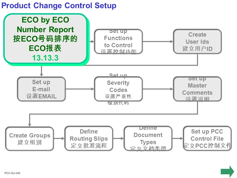 PCC-SU-350 Define Documents Set up Different PCR/PCO Document Types PCO/PCR Each can be numbered differently in PCC Control File Control File New Product Structure BOM PS-100 New Components NC-500 New Item Specs IS-800