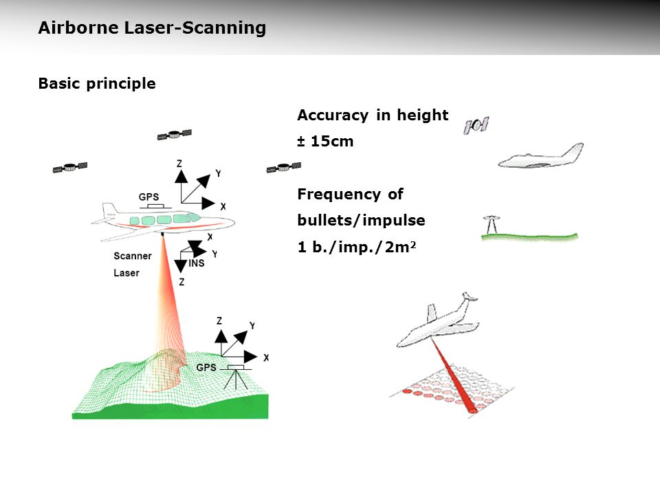 Airborne Laser-Scanning Basic principle Accuracy in height ± 15cm Frequency of bullets/impulse 1 b./imp./2m 2