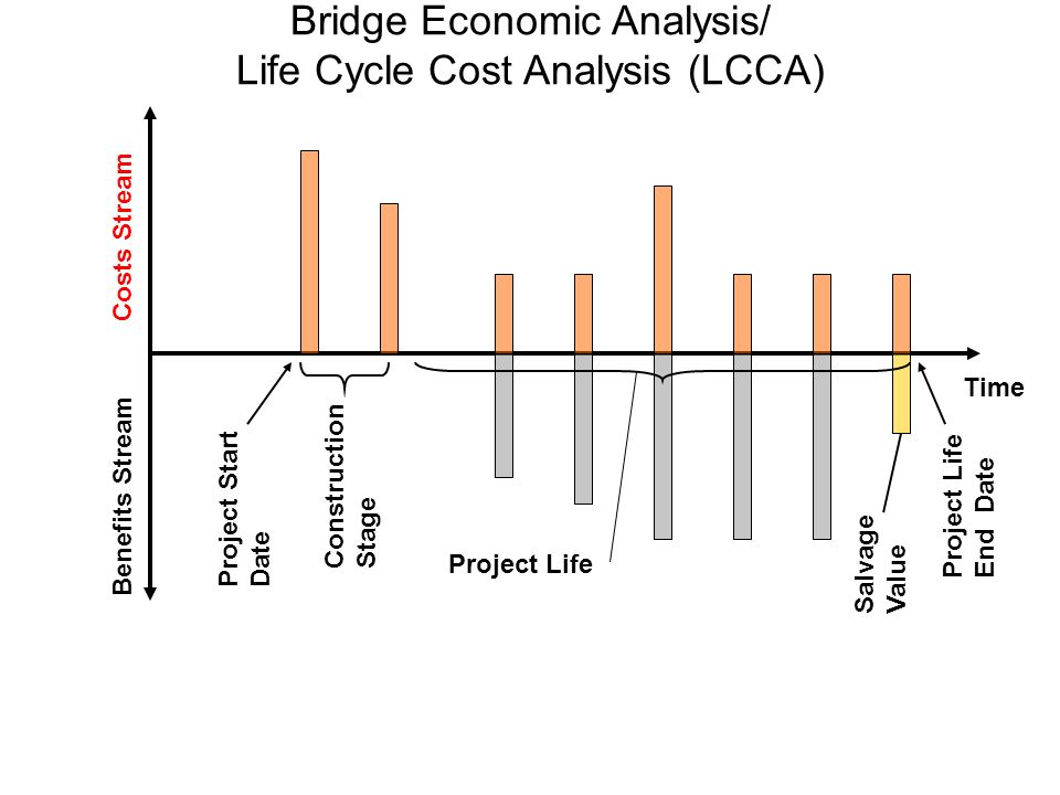 Bridge Economic Analysis/ Life Cycle Cost Analysis (LCCA) Time Costs Stream Benefits Stream ConstructionStage Project Life Project StartDate Project LifeEnd Date SalvageValue
