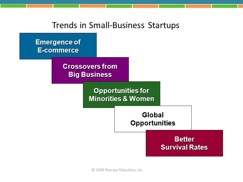 Trends in Small-Business Startups Emergence of E-commerce Crossovers from Big Business Opportunities for Minorities & Women GlobalOpportunities Better