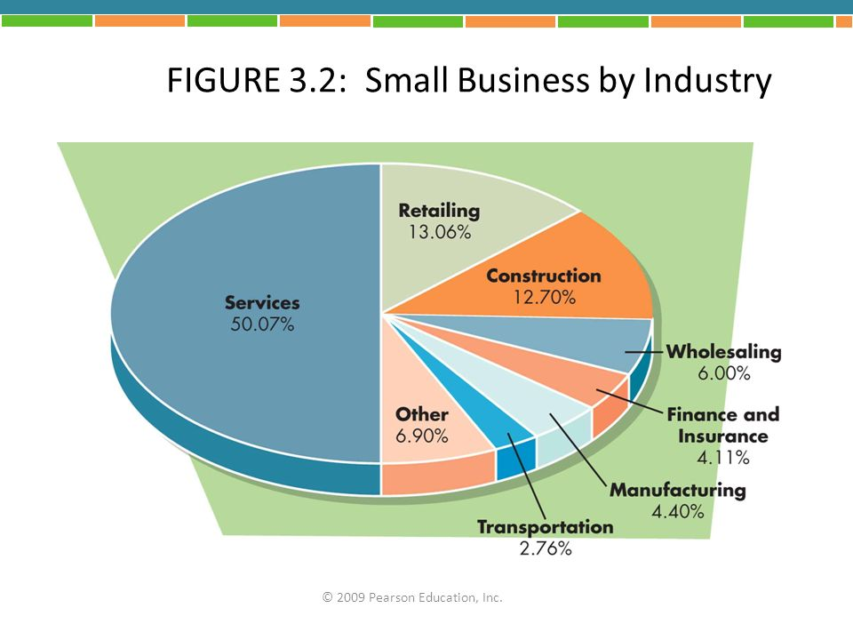 Partnerships Advantages: – More talent and money – More fundraising capability – Relatively easy to form – Limited liability for limited partners – Tax benefits Disadvantages: – Unlimited liability for general partner – Disagreements among partners – Lack of continuity © 2009 Pearson Education, Inc.