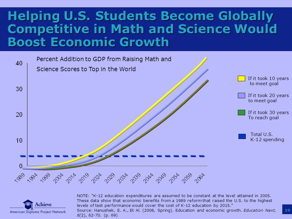 19 Helping U.S. Students Become Globally Competitive in Math and Science Would Boost Economic Growth If it took 10 years to meet goal If it took 20 ye