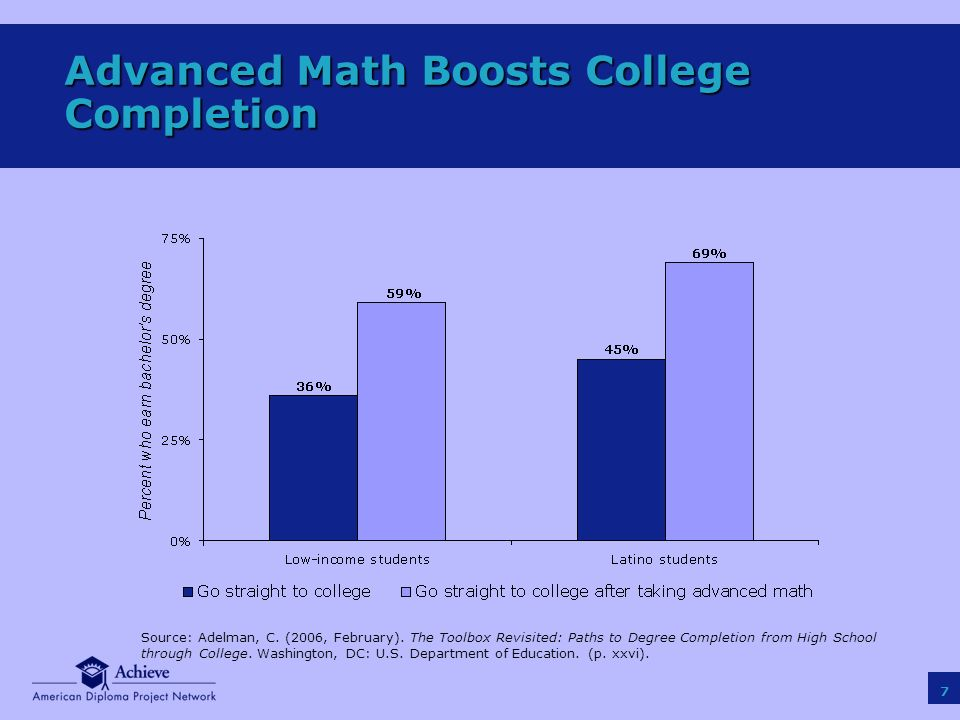 7 Advanced Math Boosts College Completion Source: Adelman, C.