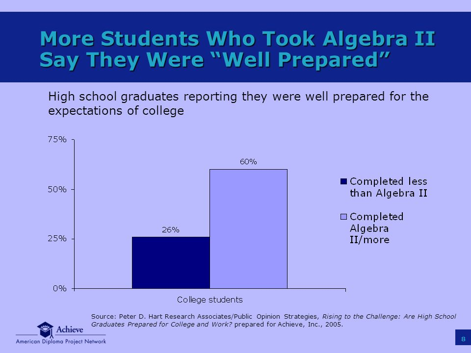 8 More Students Who Took Algebra II Say They Were Well Prepared Source: Peter D.