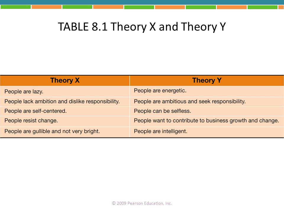 TABLE 8.1 Theory X and Theory Y