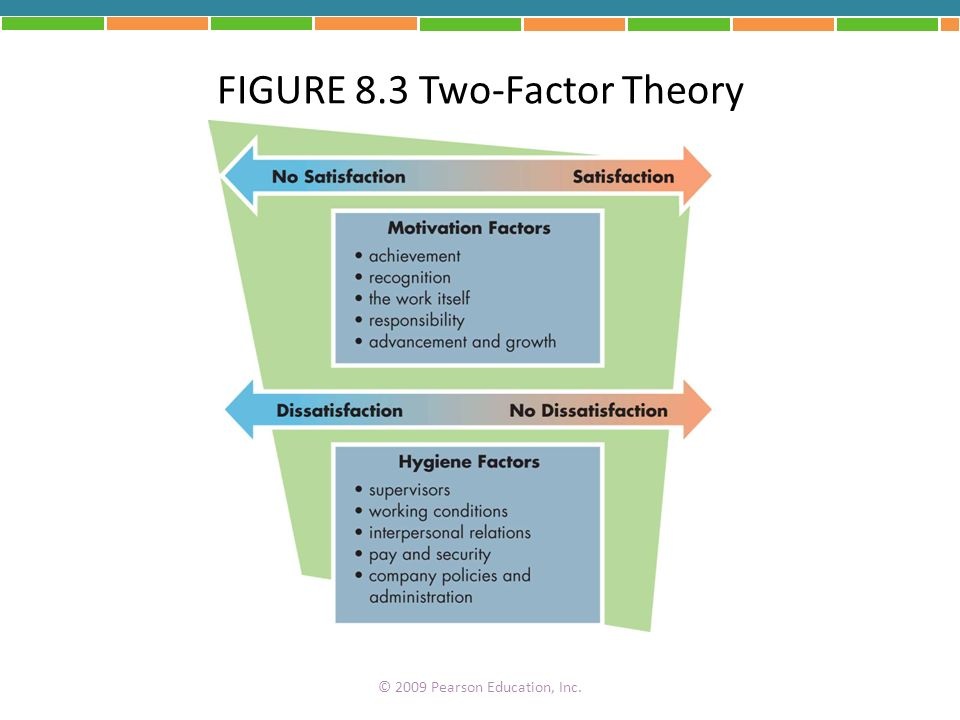 FIGURE 8.3 Two-Factor Theory © 2009 Pearson Education, Inc.