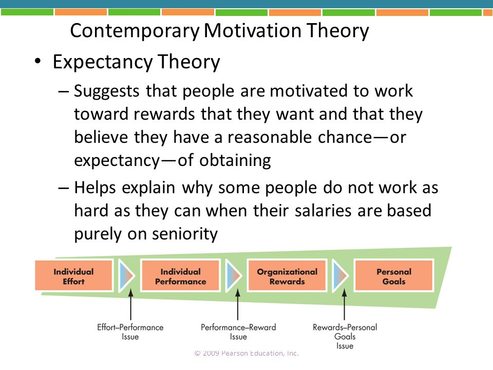 Contemporary Motivation Theory Expectancy Theory – Suggests that people are motivated to work toward rewards that they want and that they believe they