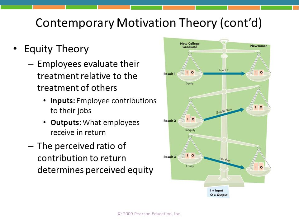 Contemporary Motivation Theory (contd) Equity Theory – Employees evaluate their treatment relative to the treatment of others Inputs: Employee contrib