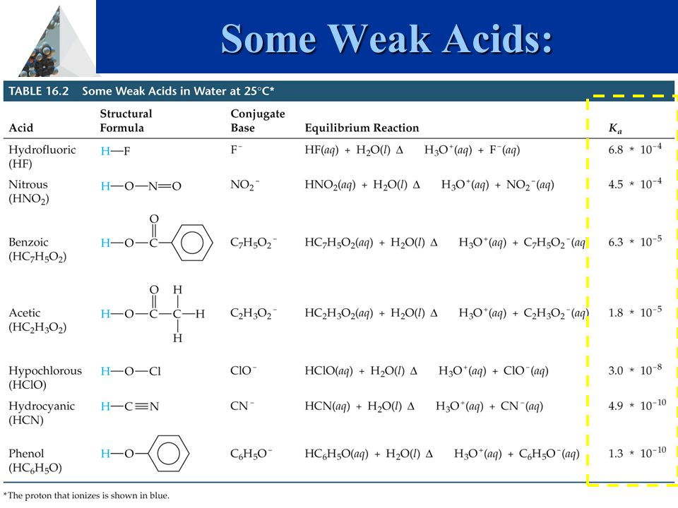 Slide 15 Back Chapter 16-Acids and Bases Some Weak Acids: