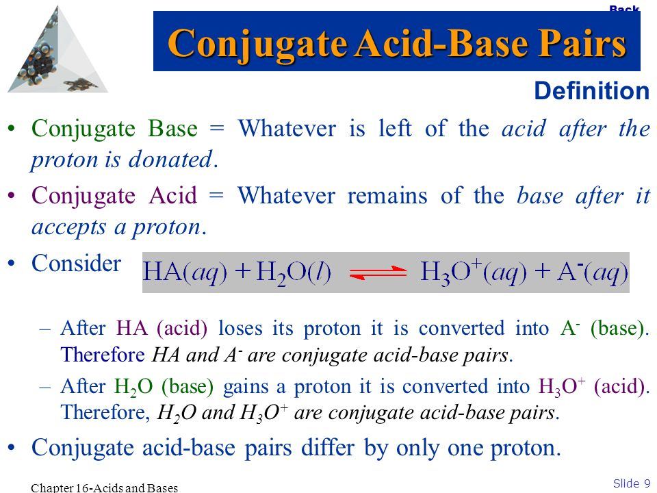 Slide 9 Back Chapter 16-Acids and Bases Definition Conjugate Base = Whatever is left of the acid after the proton is donated. Conjugate Acid = Whateve