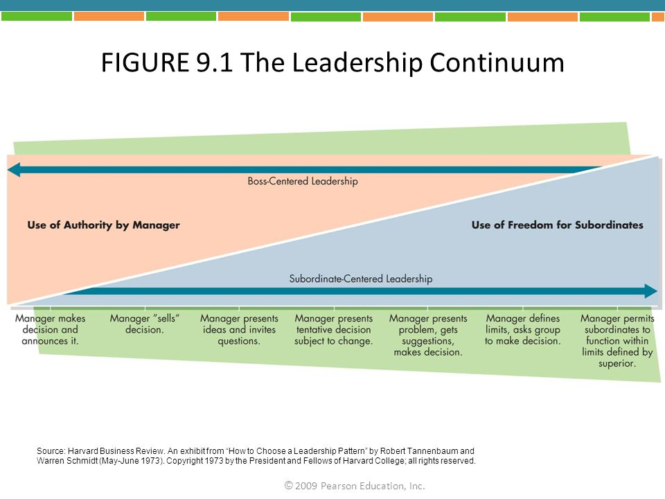 Source: Harvard Business Review. An exhibit from How to Choose a Leadership Pattern by Robert Tannenbaum and Warren Schmidt (May-June 1973). Copyright