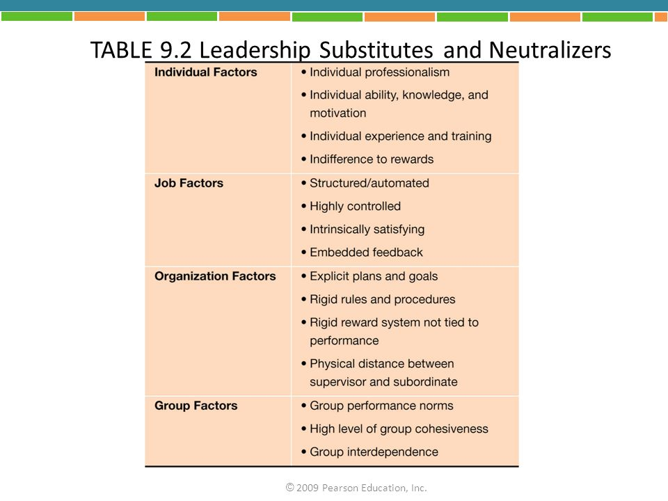 TABLE 9.2 Leadership Substitutes and Neutralizers © 2009 Pearson Education, Inc.